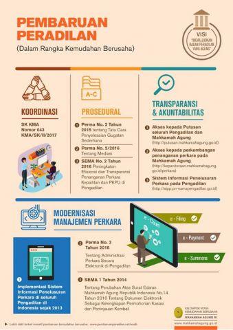 Pendaftaran Perkara Secara Online Melalui Aplikasi e-Court