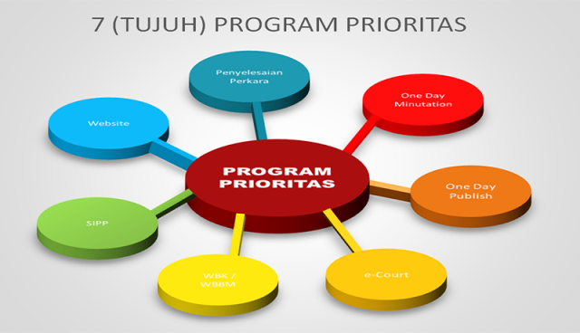 PROGRAM PRIORITAS BADILAG